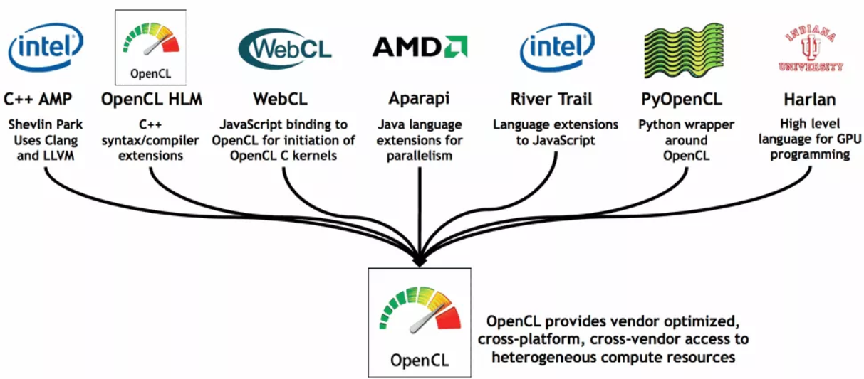 OpenCL implementations
